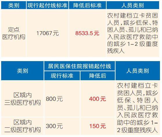 在重庆,这四类人群可享受医疗救助!