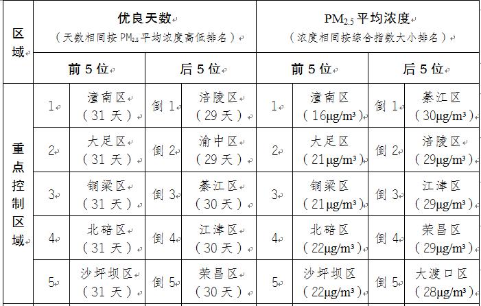 今年10月和1-10月重庆区县空气质量排名出炉